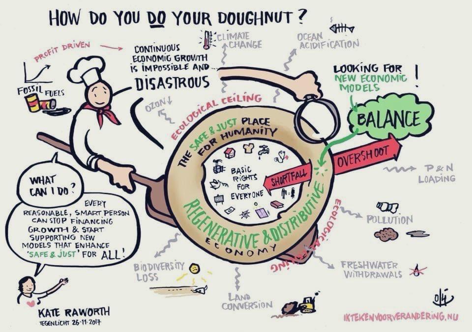 Illustratie van de donut economy van Kate Raworth